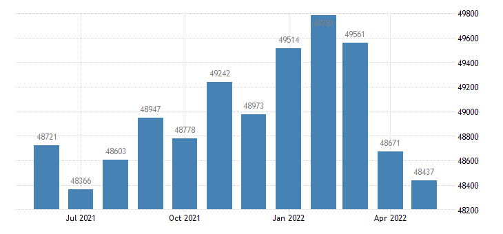 united states civilian labor force in cochise county az thous of persons m nsa fed data