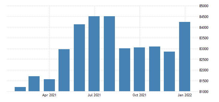 united states civilian labor force in coeur dalene id msa thous of persons m nsa fed data