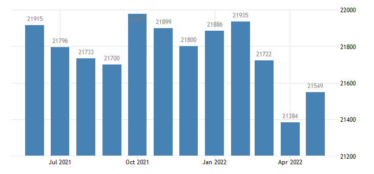 united states civilian labor force in coffee county al thous of persons m nsa fed data