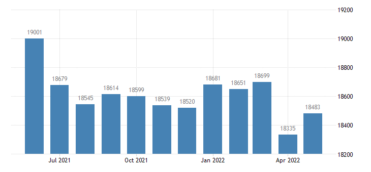 united states civilian labor force in coffee county ga thous of persons m nsa fed data