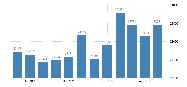 united states civilian labor force in colbert county al thous of persons m nsa fed data