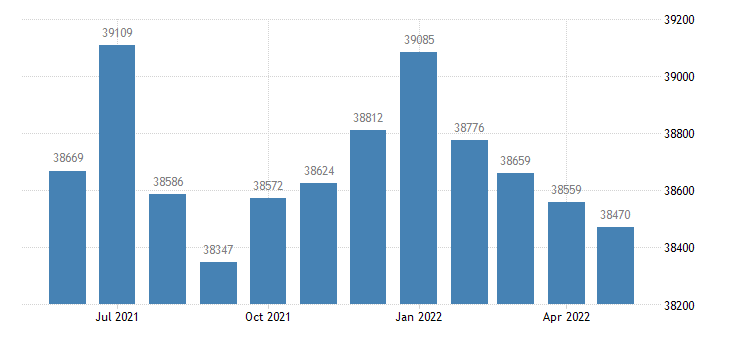 united states civilian labor force in cole county mo thous of persons m nsa fed data
