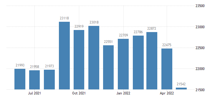 united states civilian labor force in coles county il thous of persons m nsa fed data