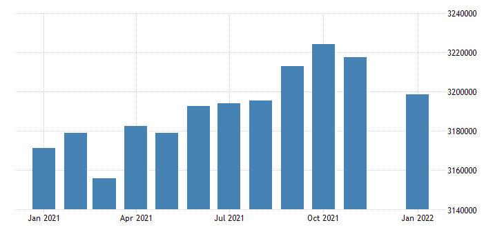 united states civilian labor force in colorado thous of persons m nsa fed data
