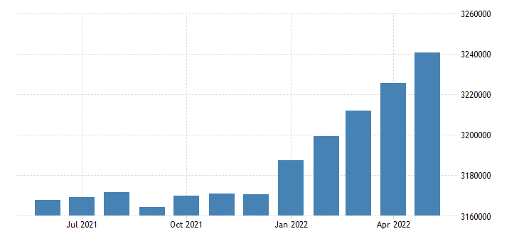 united states civilian labor force in colorado thous of persons m sa fed data