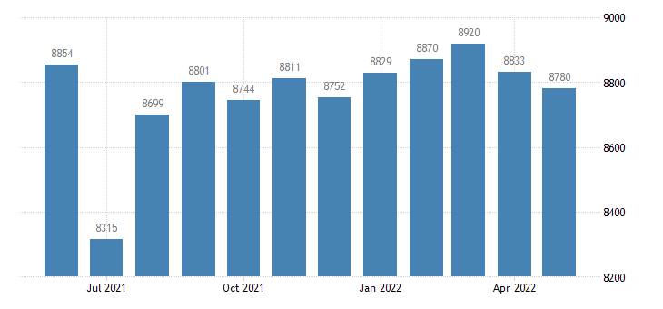 united states civilian labor force in columbia county ar thous of persons m nsa fed data