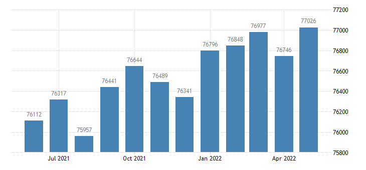 united states civilian labor force in columbia county ga thous of persons m nsa fed data