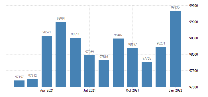 united states civilian labor force in columbia mo msa thous of persons m nsa fed data