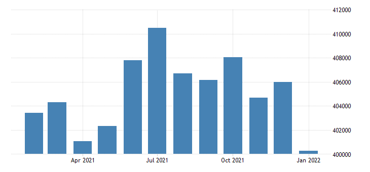 united states civilian labor force in columbia sc msa thous of persons m nsa fed data