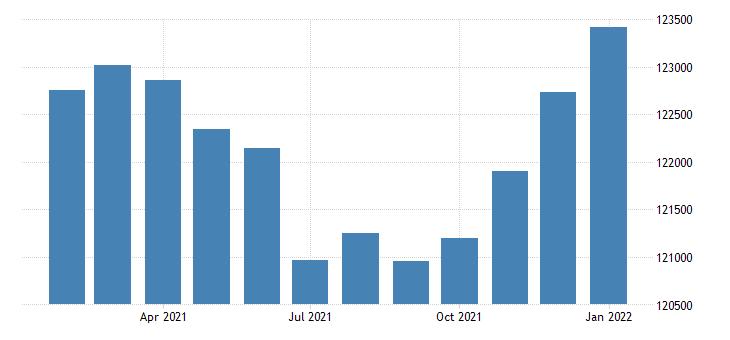 united states civilian labor force in columbus ga al msa thous of persons m nsa fed data