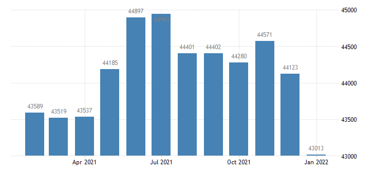 united states civilian labor force in columbus in msa thous of persons m nsa fed data