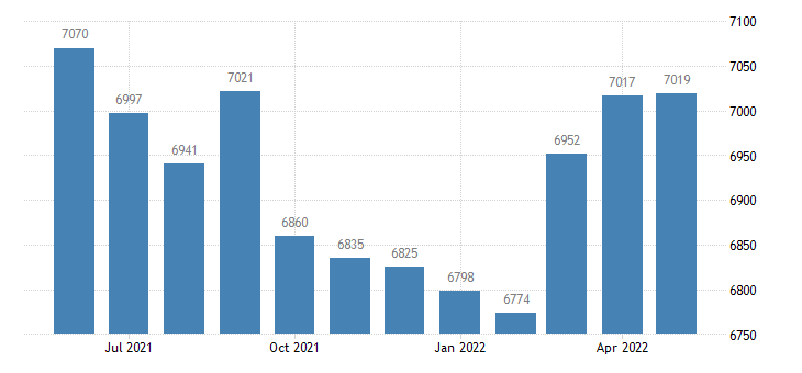 united states civilian labor force in concordia parish la thous of persons m nsa fed data