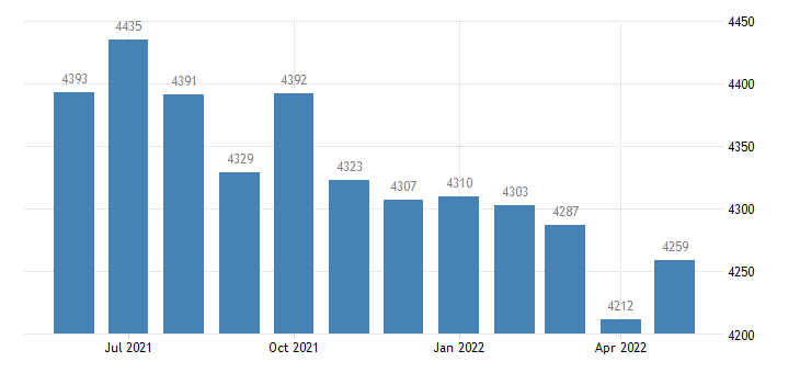 united states civilian labor force in conecuh county al thous of persons m nsa fed data