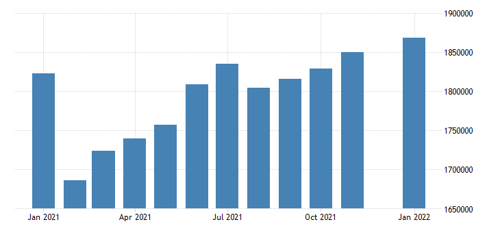 united states civilian labor force in connecticut thous of persons m nsa fed data