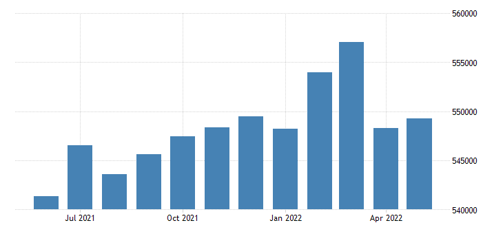 united states civilian labor force in contra costa county ca thous of persons m nsa fed data