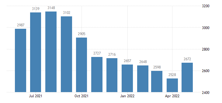 united states civilian labor force in cook county mn thous of persons m nsa fed data