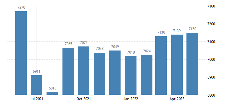united states civilian labor force in cooper county mo thous of persons m nsa fed data