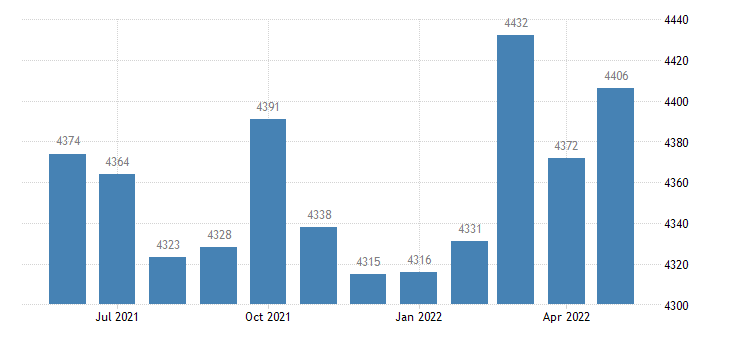united states civilian labor force in coosa county al thous of persons m nsa fed data