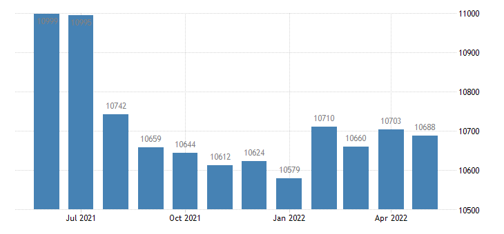 united states civilian labor force in copiah county ms thous of persons m nsa fed data