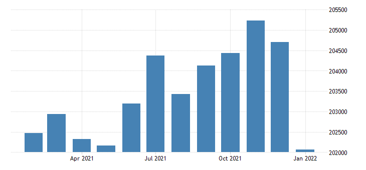united states civilian labor force in corpus christi tx msa thous of persons m nsa fed data