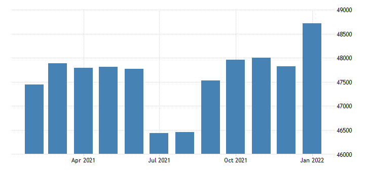 united states civilian labor force in corvallis or msa thous of persons m nsa fed data