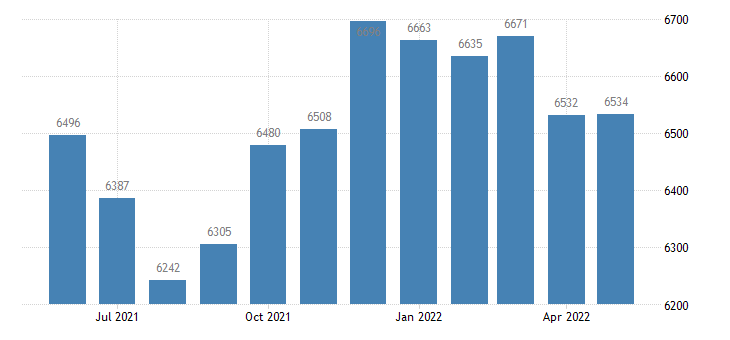 united states civilian labor force in cottonwood county mn thous of persons m nsa fed data