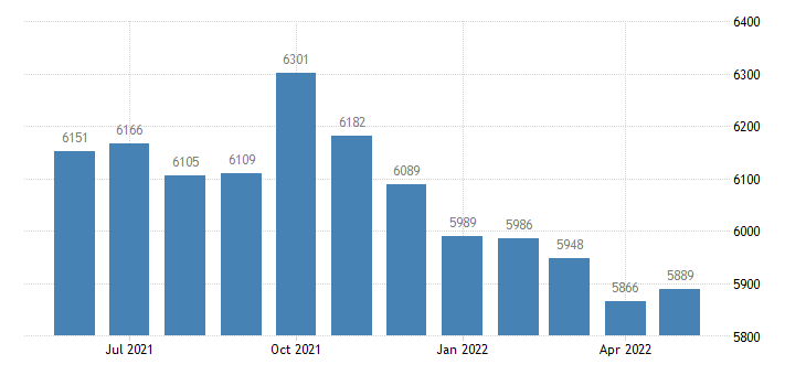 united states civilian labor force in crenshaw county al thous of persons m nsa fed data