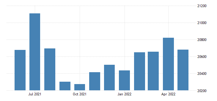 united states civilian labor force in crittenden county ar thous of persons m nsa fed data
