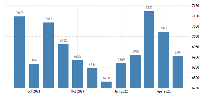 united states civilian labor force in cross county ar thous of persons m nsa fed data
