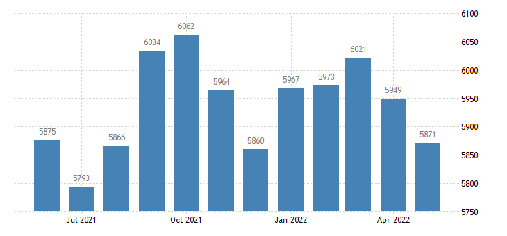 united states civilian labor force in cumberland county il thous of persons m nsa fed data
