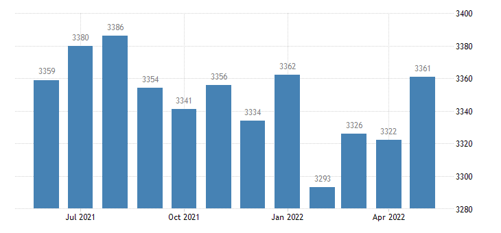 united states civilian labor force in cumberland county ky thous of persons m nsa fed data