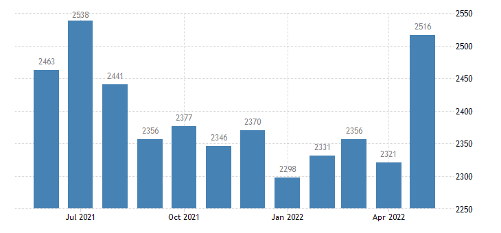 united states civilian labor force in custer county co thous of persons m nsa fed data