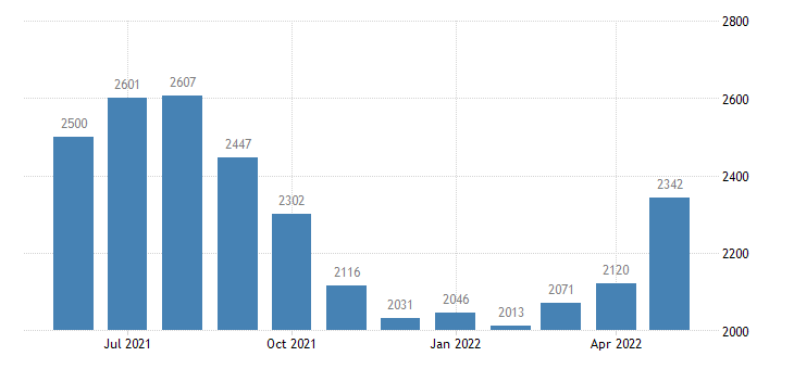 united states civilian labor force in custer county id thous of persons m nsa fed data