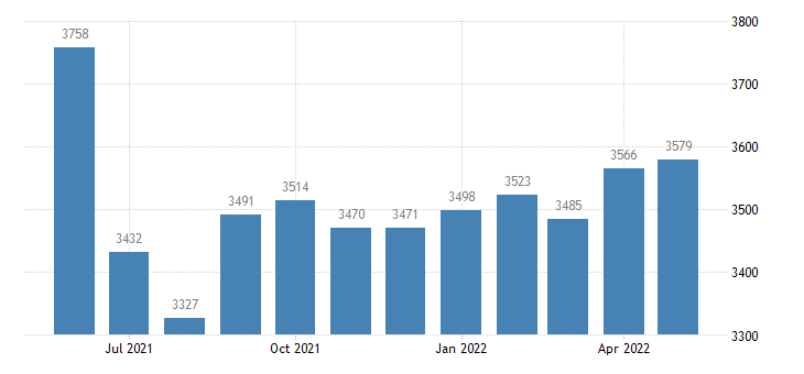 united states civilian labor force in dade county mo thous of persons m nsa fed data