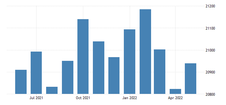 united states civilian labor force in dale county al thous of persons m nsa fed data