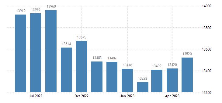 united states civilian labor force in dallas county al thous of persons m nsa fed data
