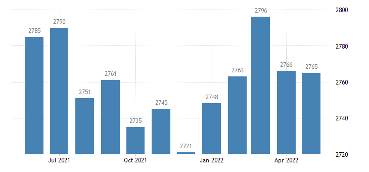 united states civilian labor force in dallas county ar thous of persons m nsa fed data