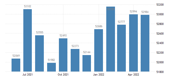 united states civilian labor force in dallas county ia thous of persons m nsa fed data