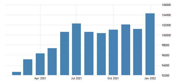 united states civilian labor force in danbury ct necta thous of persons m nsa fed data