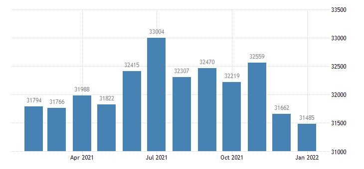 united states civilian labor force in danville il msa thous of persons m nsa fed data