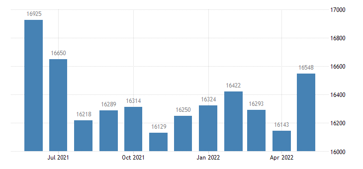 united states civilian labor force in daviess county in thous of persons m nsa fed data
