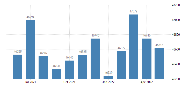 united states civilian labor force in daviess county ky thous of persons m nsa fed data