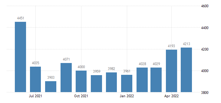 united states civilian labor force in daviess county mo thous of persons m nsa fed data