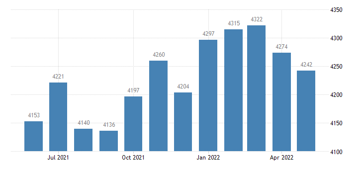 united states civilian labor force in davis county ia thous of persons m nsa fed data