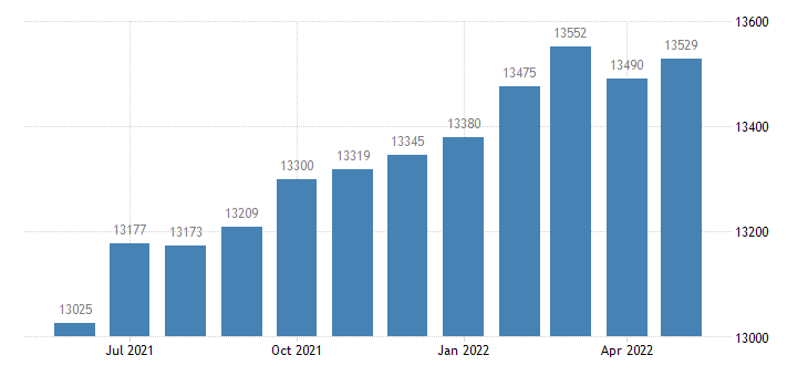 united states civilian labor force in dawson county ga thous of persons m nsa fed data