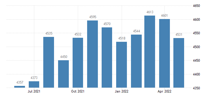united states civilian labor force in dawson county mt thous of persons m nsa fed data