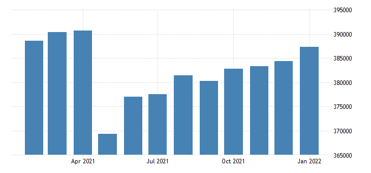 united states civilian labor force in dayton oh msa thous of persons m nsa fed data