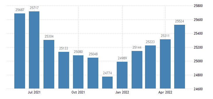 united states civilian labor force in dearborn county in thous of persons m nsa fed data