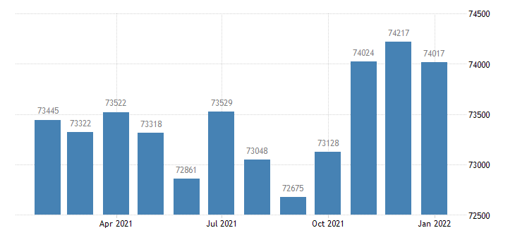 united states civilian labor force in decatur al msa thous of persons m nsa fed data