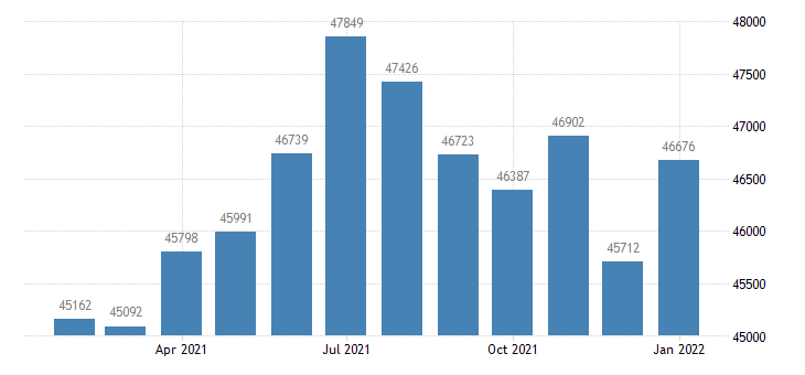 united states civilian labor force in decatur il msa thous of persons m nsa fed data